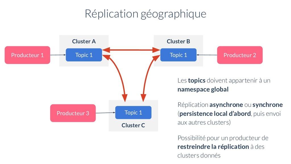Réplication géographique Cluster A Topic 1 Prod...