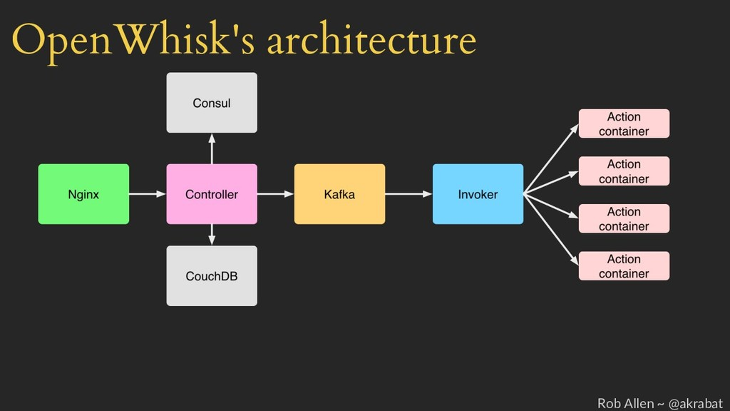 OpenWhisk's architecture Rob Allen ~ @akrabat