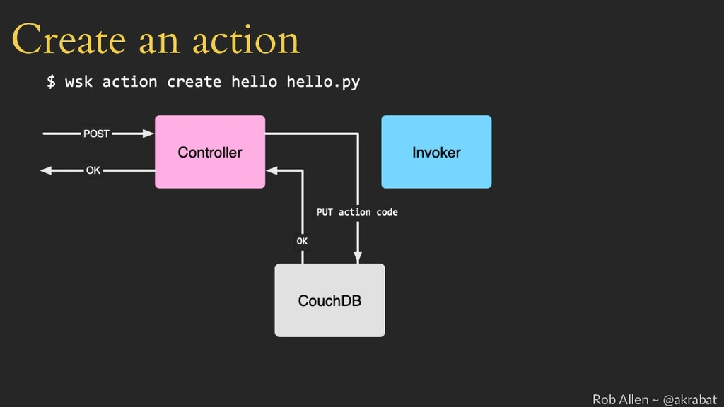 Create an action Rob Allen ~ @akrabat