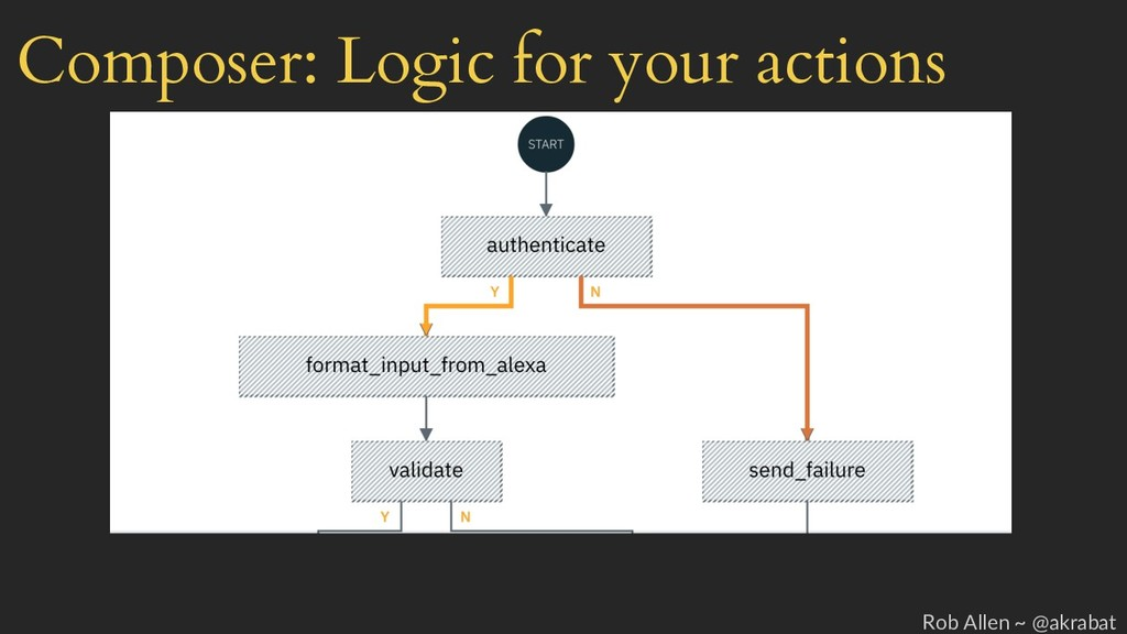 Composer: Logic for your actions Rob Allen ~ @a...