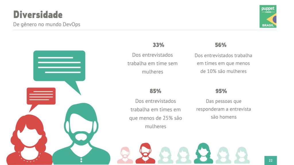 Diversidade De gênero no mundo DevOps 22 33% Do...