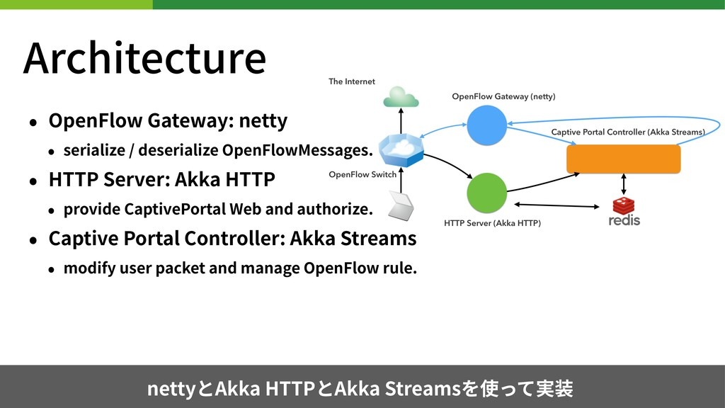 Architecture • OpenFlow Gateway: netty • serial...