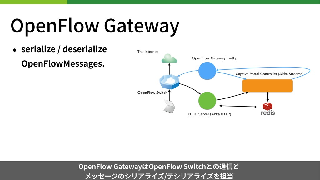 • serialize / deserialize