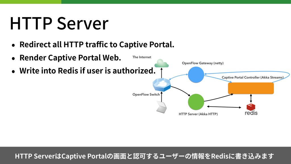 HTTP Server • Redirect all HTTP traffic to Captiv...