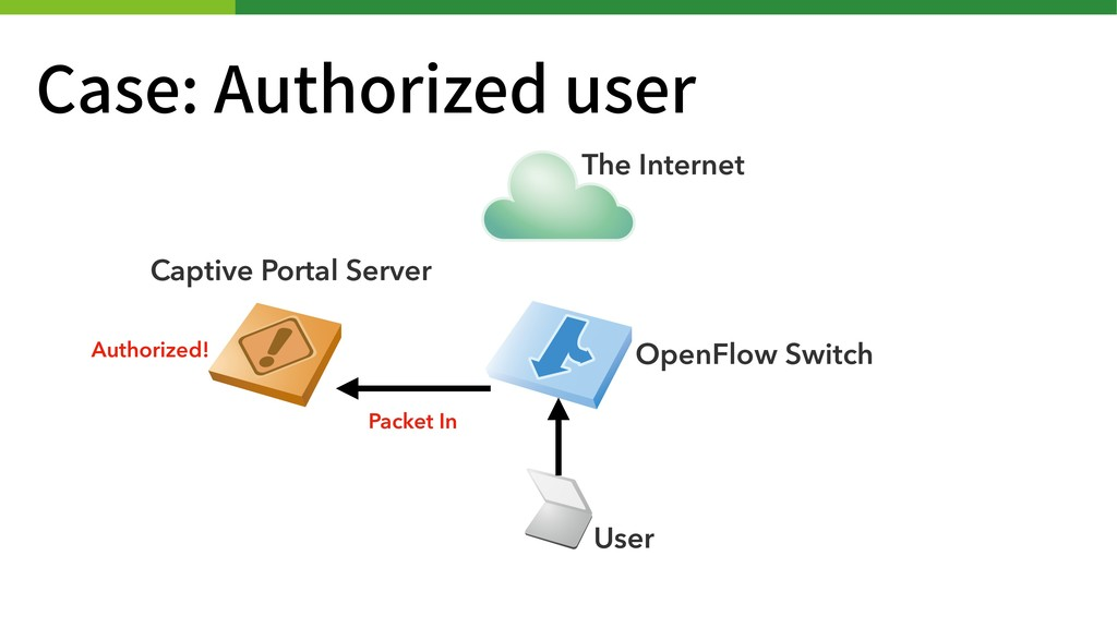 Case: Authorized user Captive Portal Server The...
