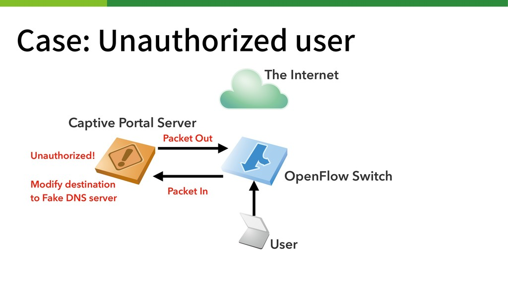 Case: Unauthorized user Captive Portal Server T...