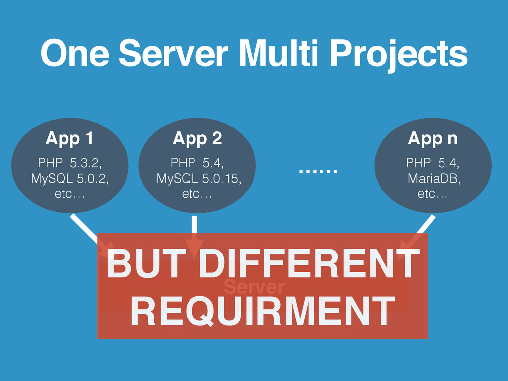 One Server Multi Projects Server App 1 PHP 5.3....