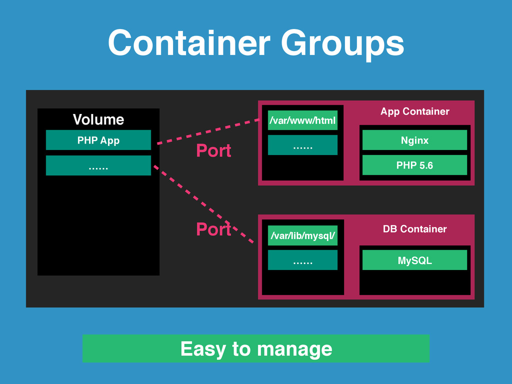 Container Groups PHP App Volume /var/www/html …...