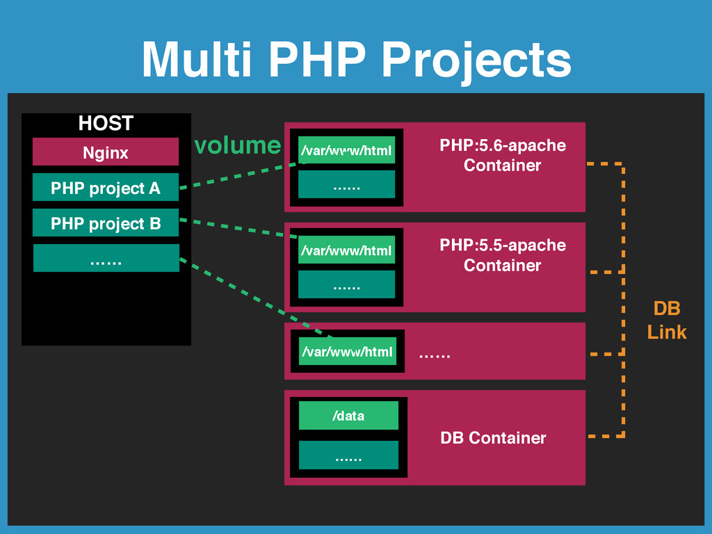 Multi PHP Projects Nginx HOST PHP project A /va...