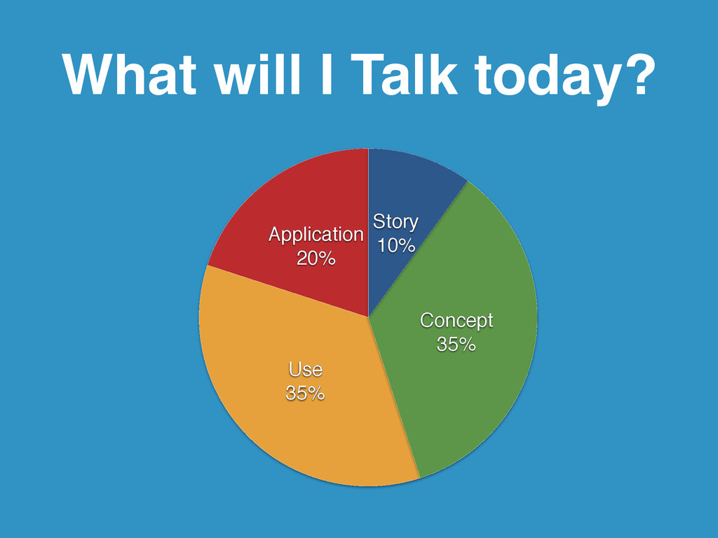 What will I Talk today? Application! 20% Use! 3...