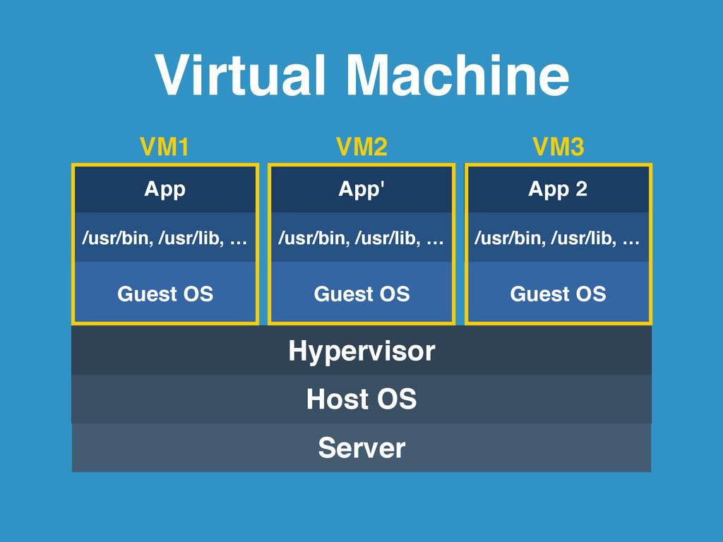 Virtual Machine Server Host OS Hypervisor Guest...