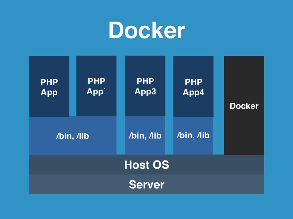 Docker Server Host OS /bin, /lib PHP ! App3 Doc...