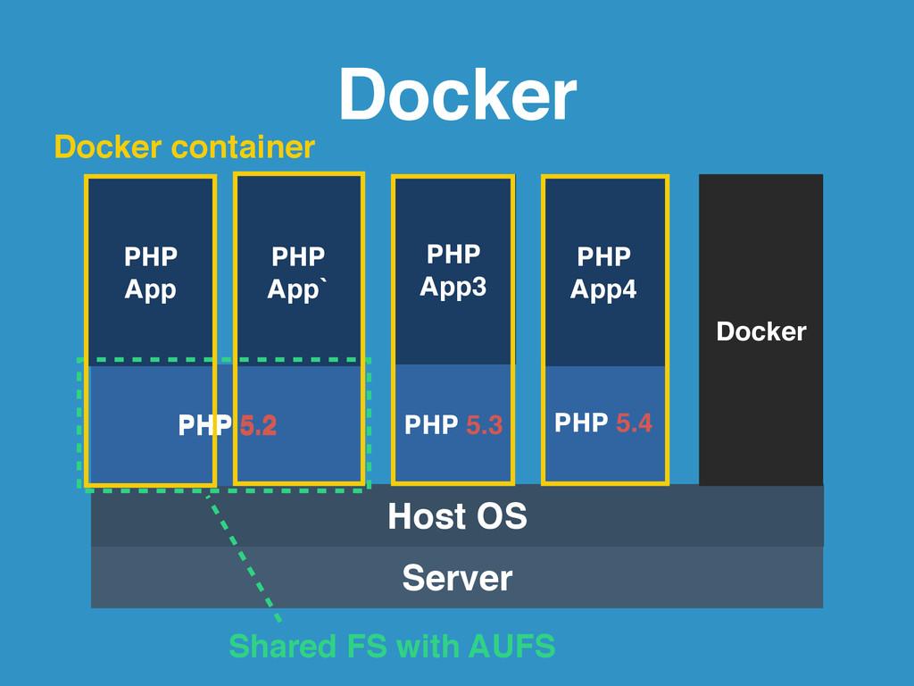 Docker Server Host OS PHP 5.3 PHP ! App3 Docker...