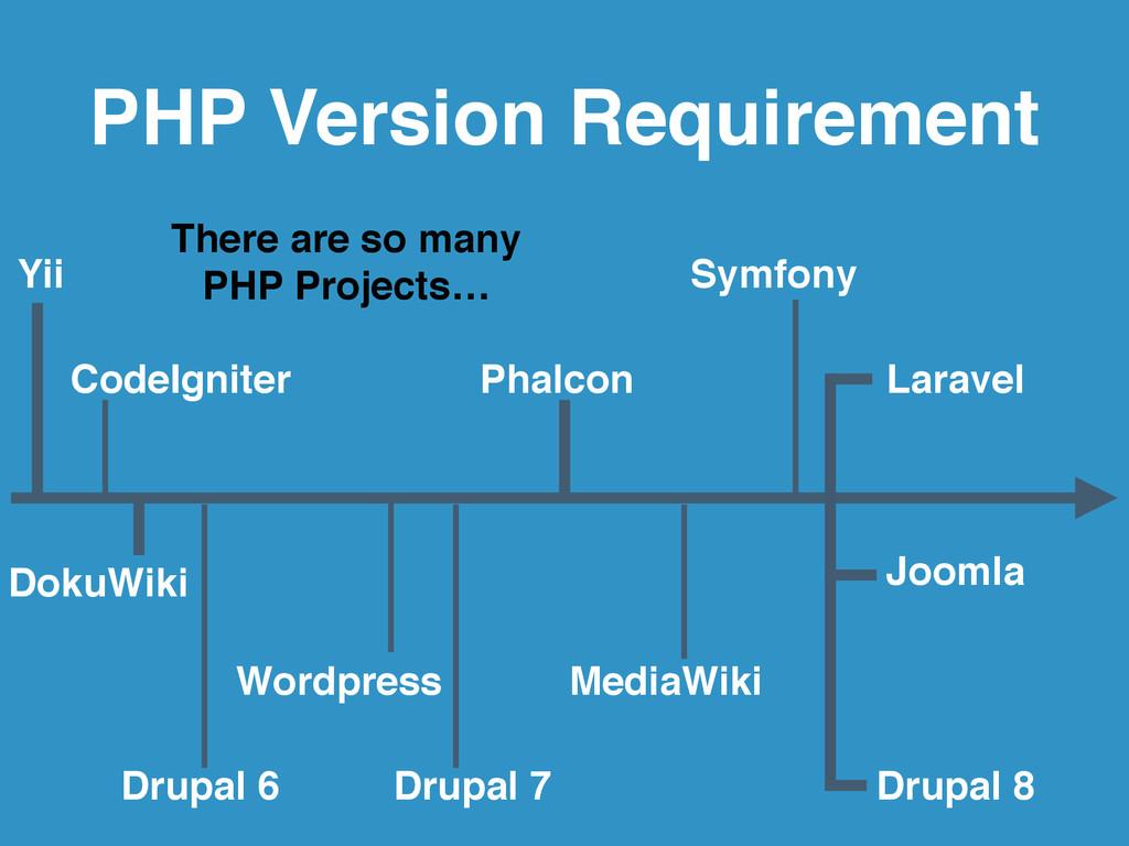 Laravel Symfony CodeIgniter Phalcon Yii Wordpre...