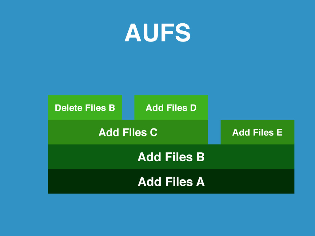 AUFS Add Files A Add Files B Add Files C Delete...