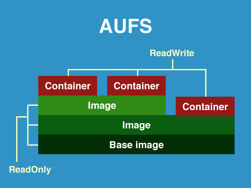 AUFS Base image Image Image Container Container...