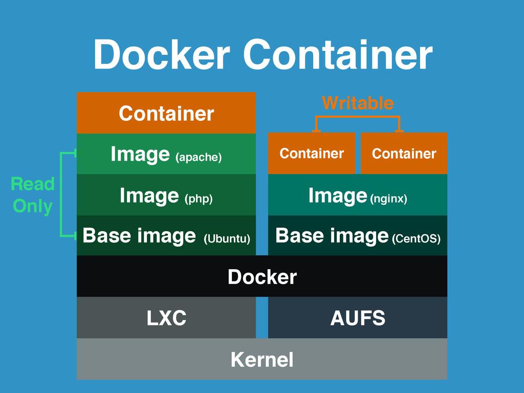 Docker Container Kernel LXC AUFS Docker Base im...