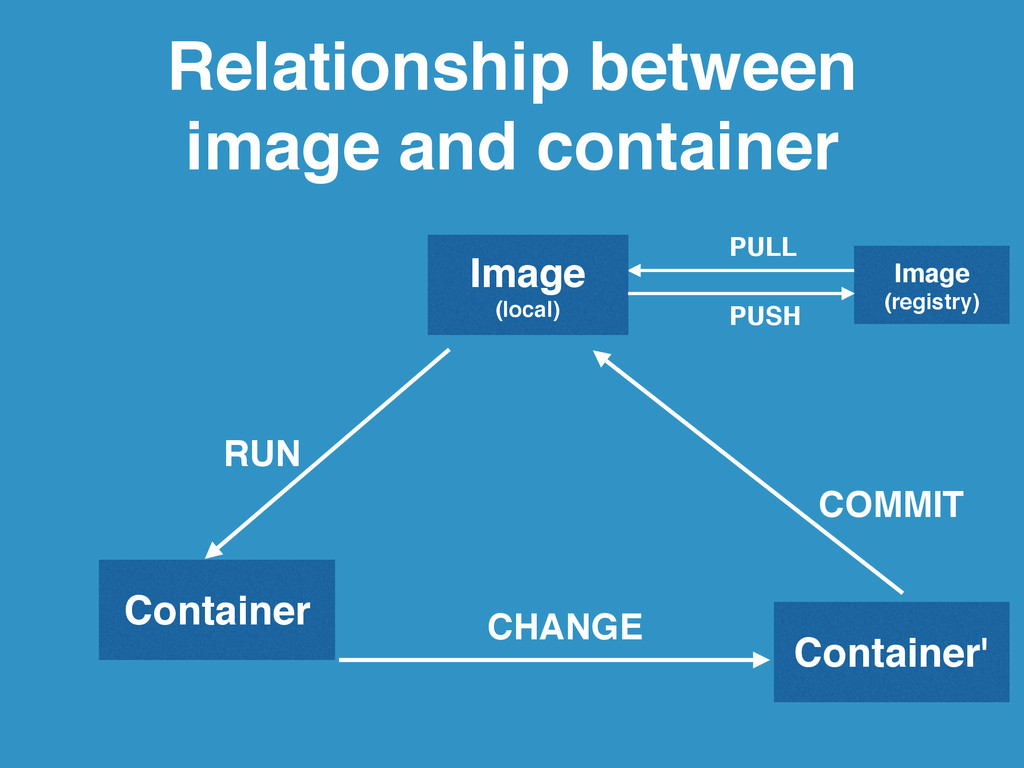 Relationship between image and container Image!...