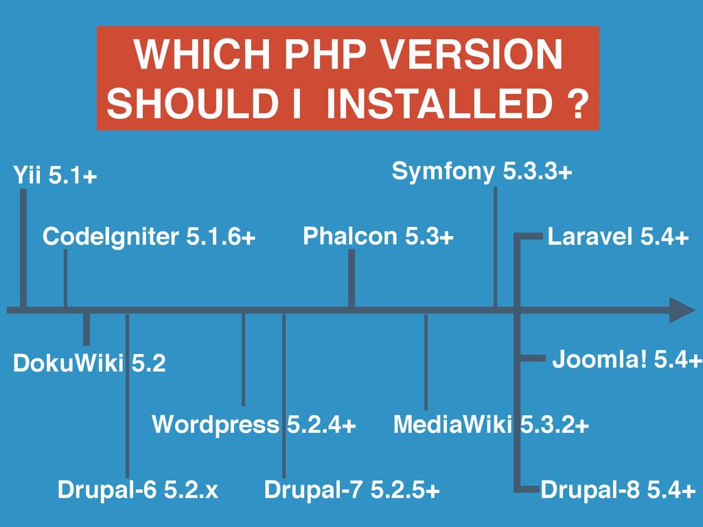 ` Laravel 5.4+ Symfony 5.3.3+ CodeIgniter 5.1.6...