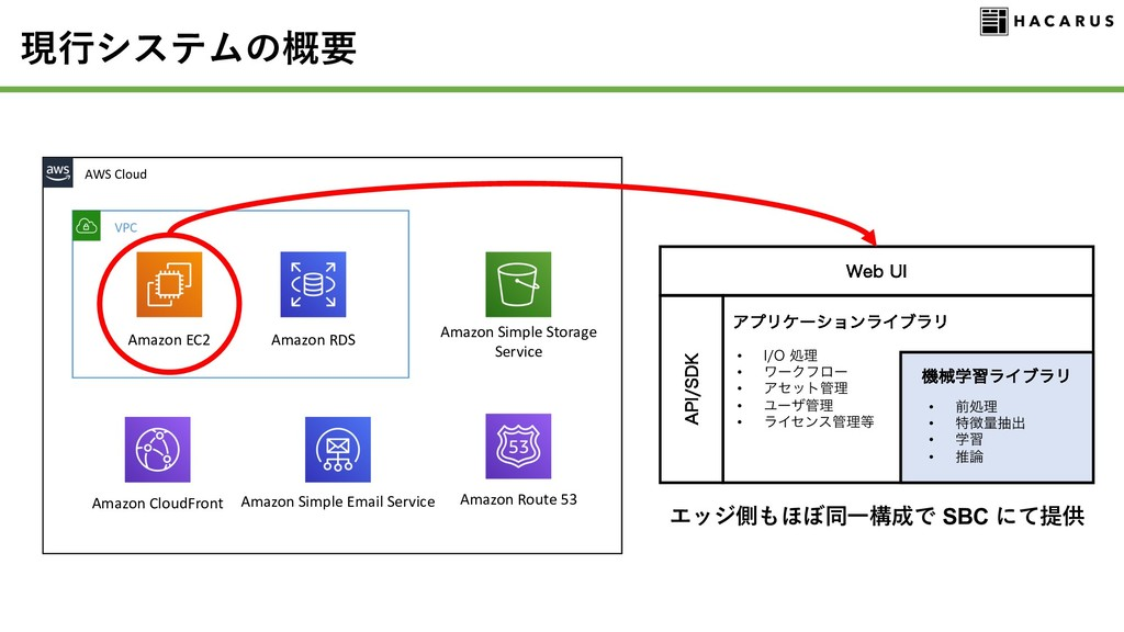 AWS Cloud VPC Amazon EC2 Amazon Simple Email Se...