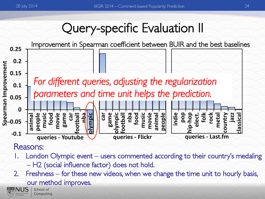 Query-specific Evaluation II Improvement in Spea...