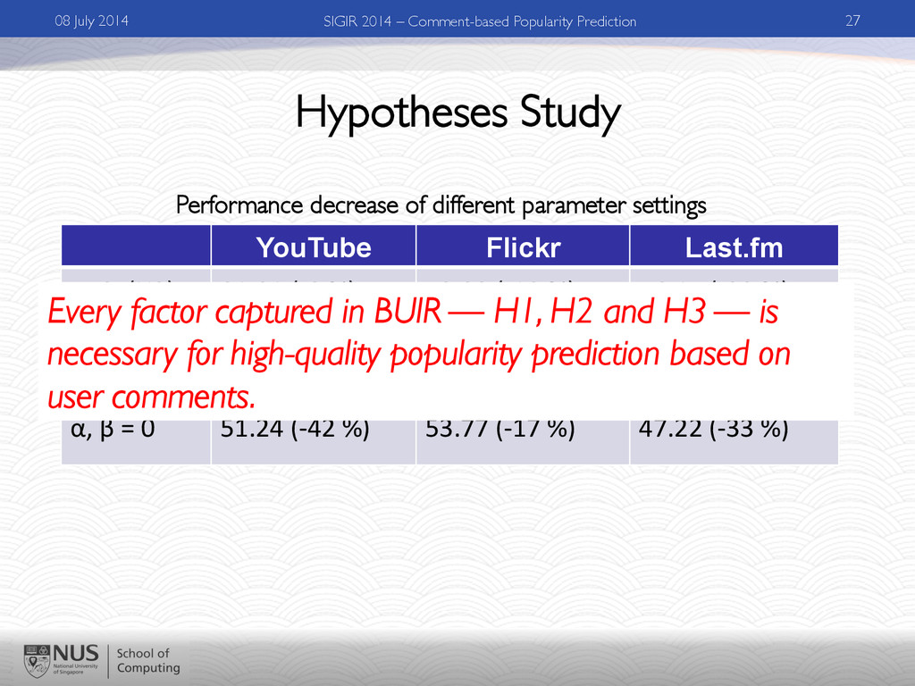 Hypotheses Study YouTube Flickr Last.fm α=0	