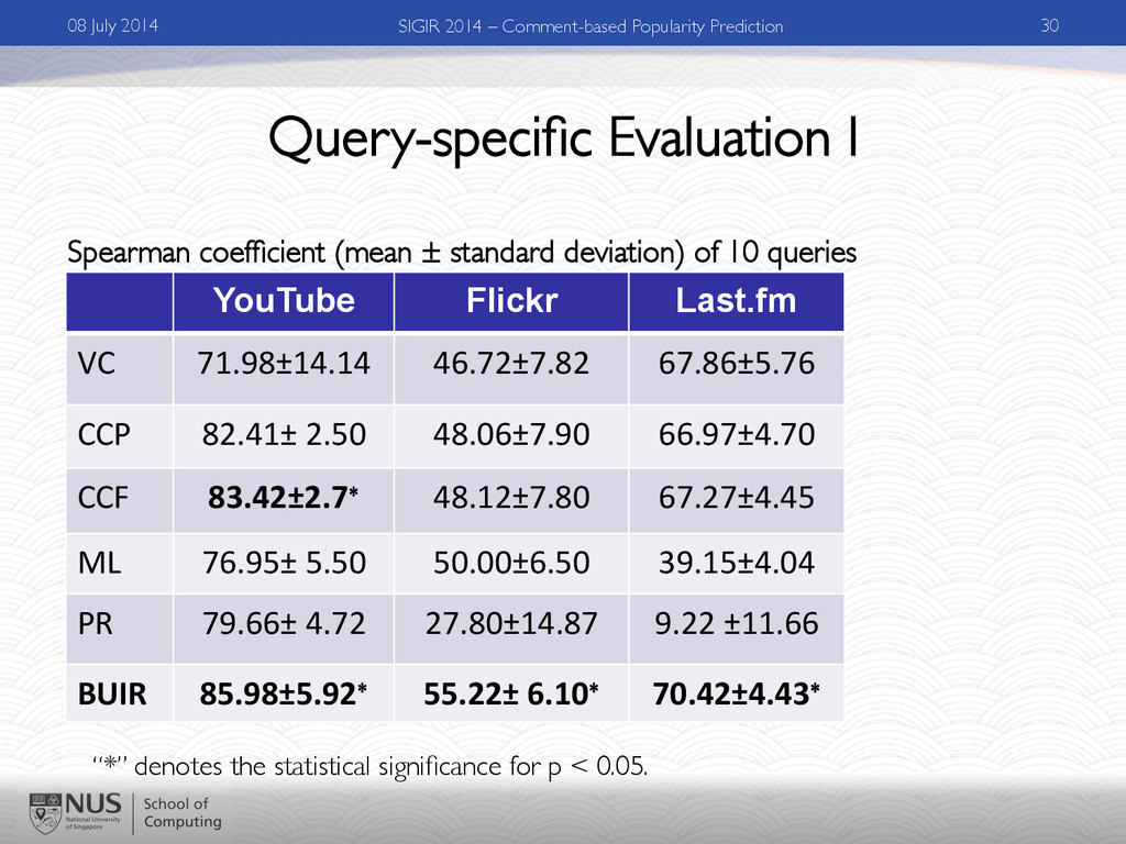 Query-specific Evaluation I YouTube Flickr Last....