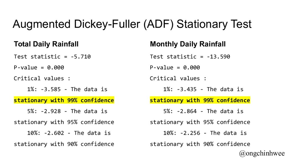 Augmented Dickey-Fuller (ADF) Stationary Test T...