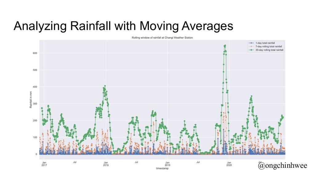 Analyzing Rainfall with Moving Averages @ongchi...