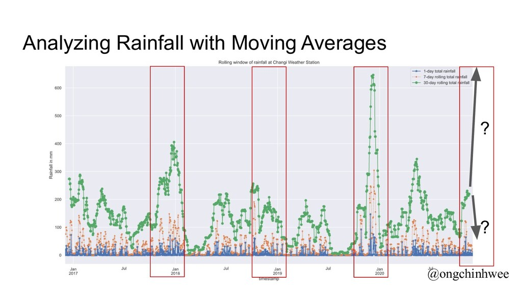 Analyzing Rainfall with Moving Averages ? ? @on...