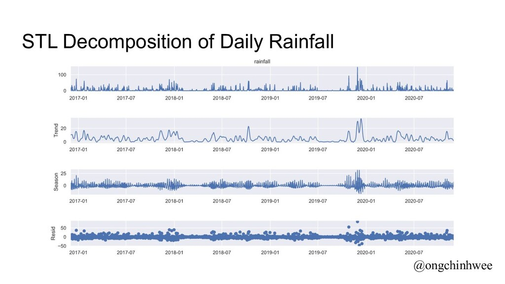 STL Decomposition of Daily Rainfall @ongchinhwee