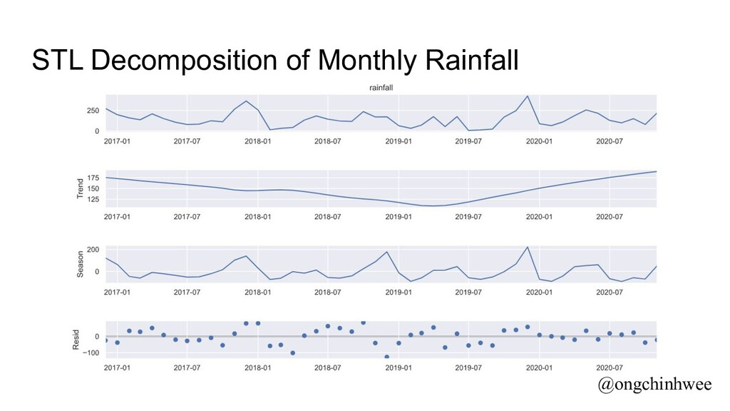 STL Decomposition of Monthly Rainfall @ongchinh...