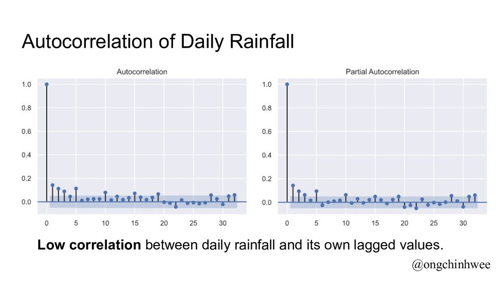 Autocorrelation of Daily Rainfall Low correlati...