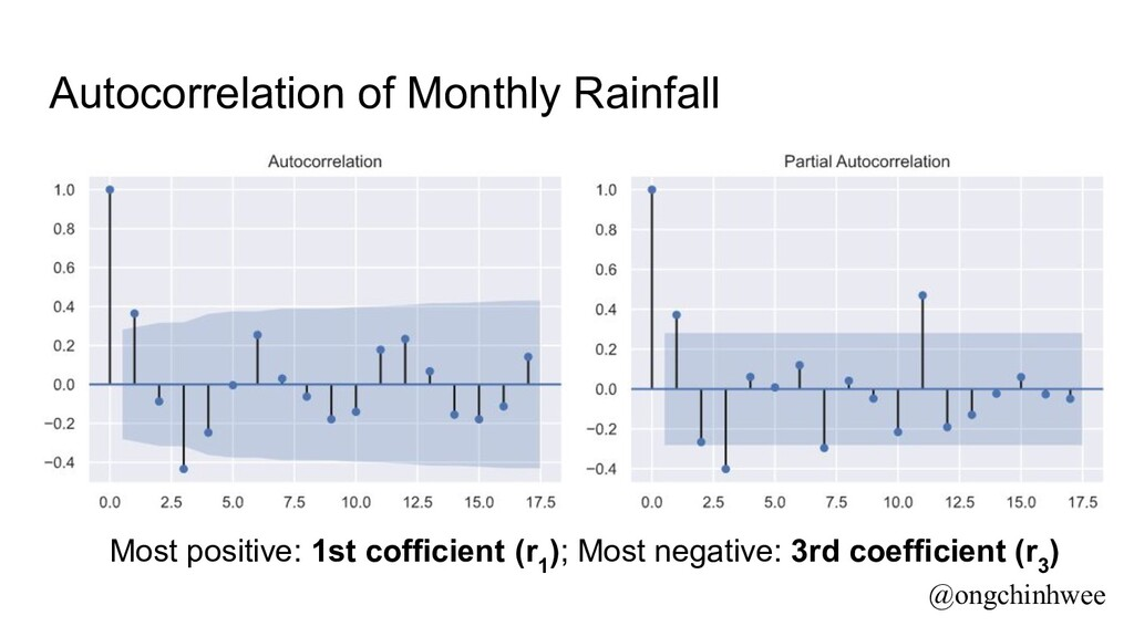 Autocorrelation of Monthly Rainfall Most positi...