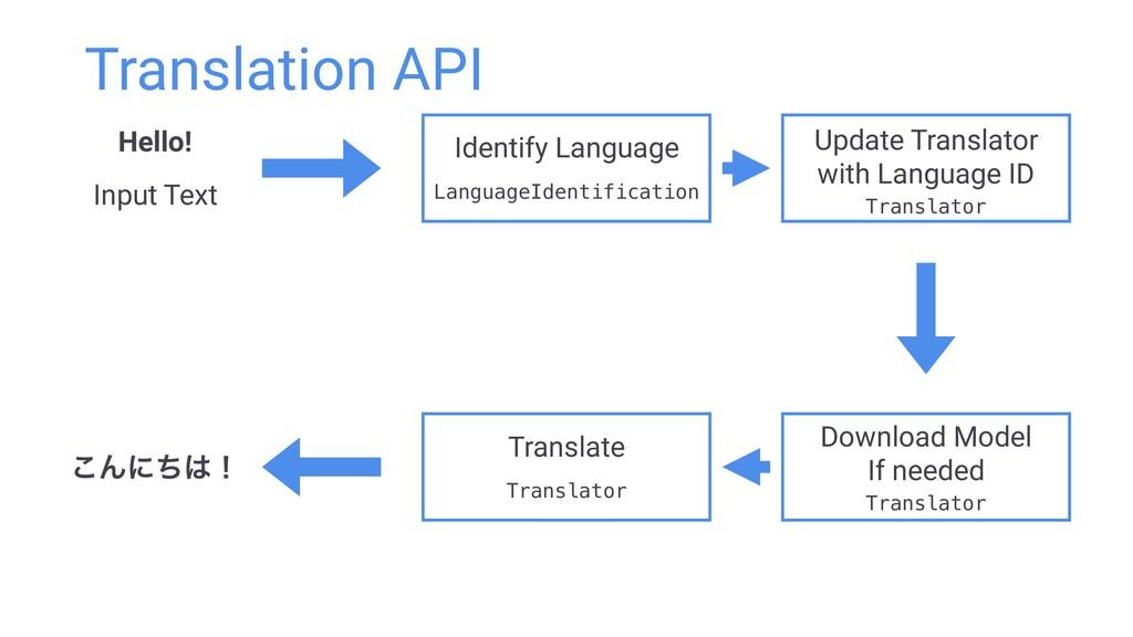 Translation API Identify Language LanguageIdent...