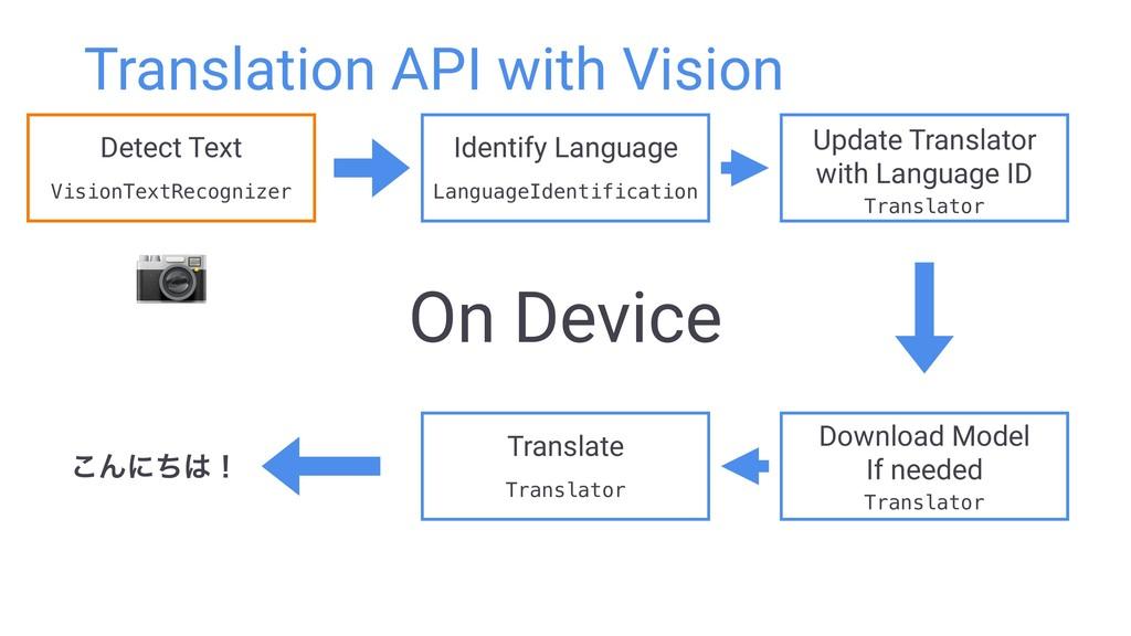 Translation API with Vision Identify Language L...