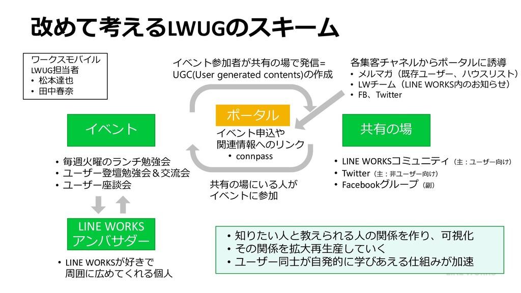 イベント 共有の場 • LINE WORKSコミュニティ(主︓ユーザー向け) • Twitte...