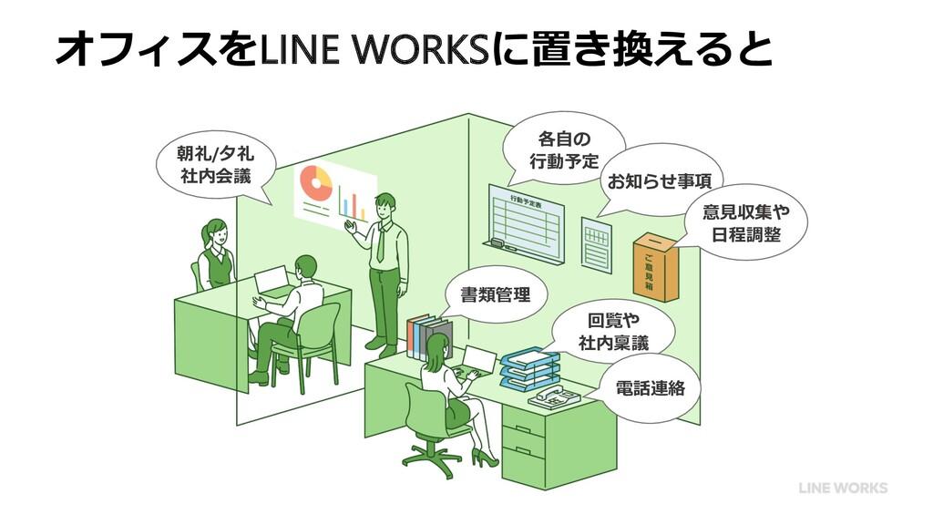 オフィスをLINE WORKSに置き換えると 各⾃の ⾏動予定 お知らせ事項 意⾒収集や ⽇程...