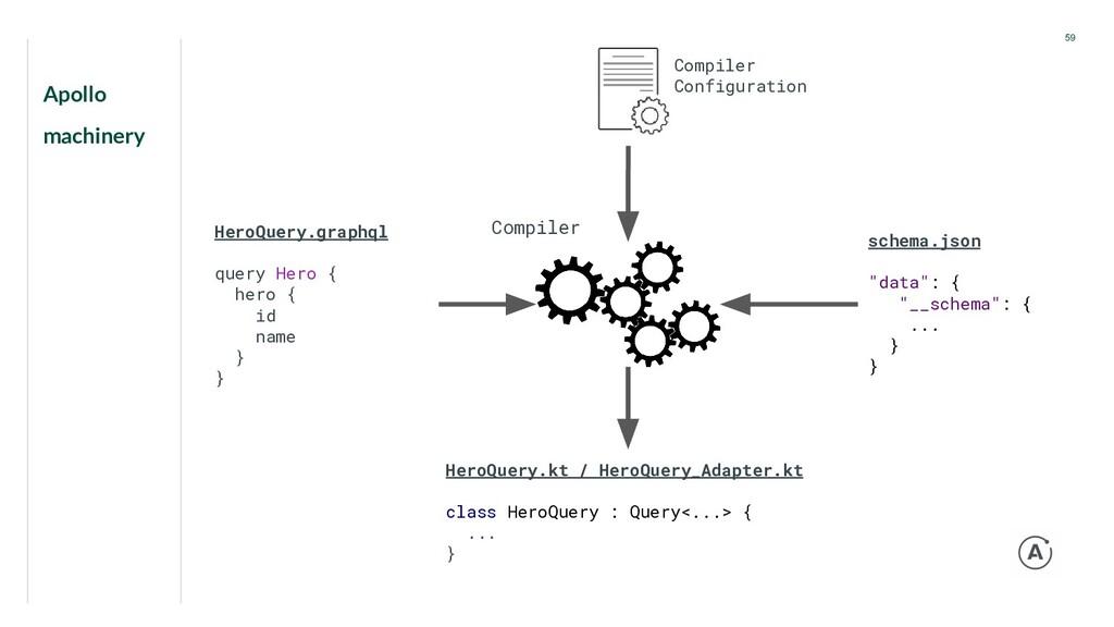 Apollo machinery 59 Compiler HeroQuery.graphql ...