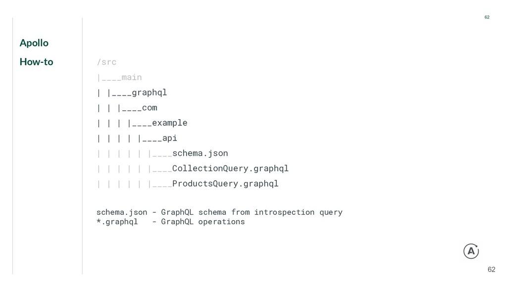 Apollo How-to 62 62 /src |____main | |____graph...