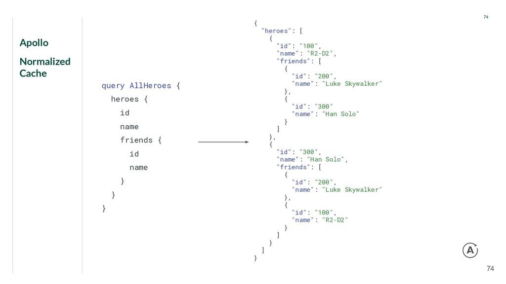 Apollo Normalized Cache 74 74 query AllHeroes {...