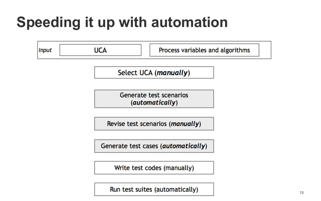 !13 Speeding it up with automation