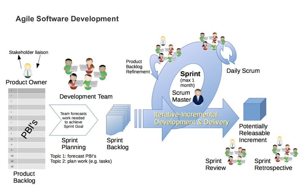 !3 Agile Software Development