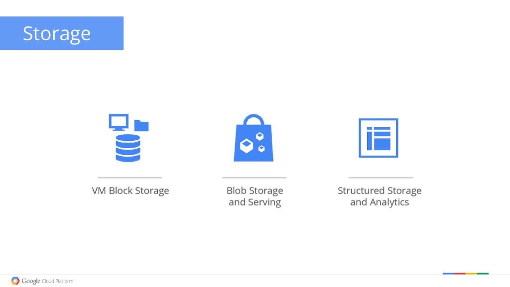 VM Block Storage Blob Storage and Serving Struc...