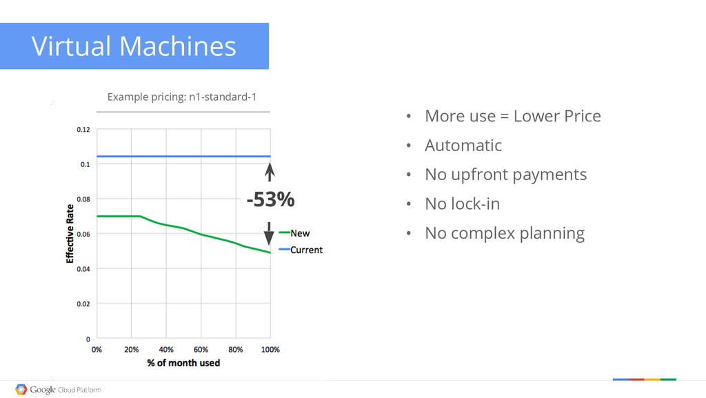 Example pricing: n1-standard-1 Virtual Machines...