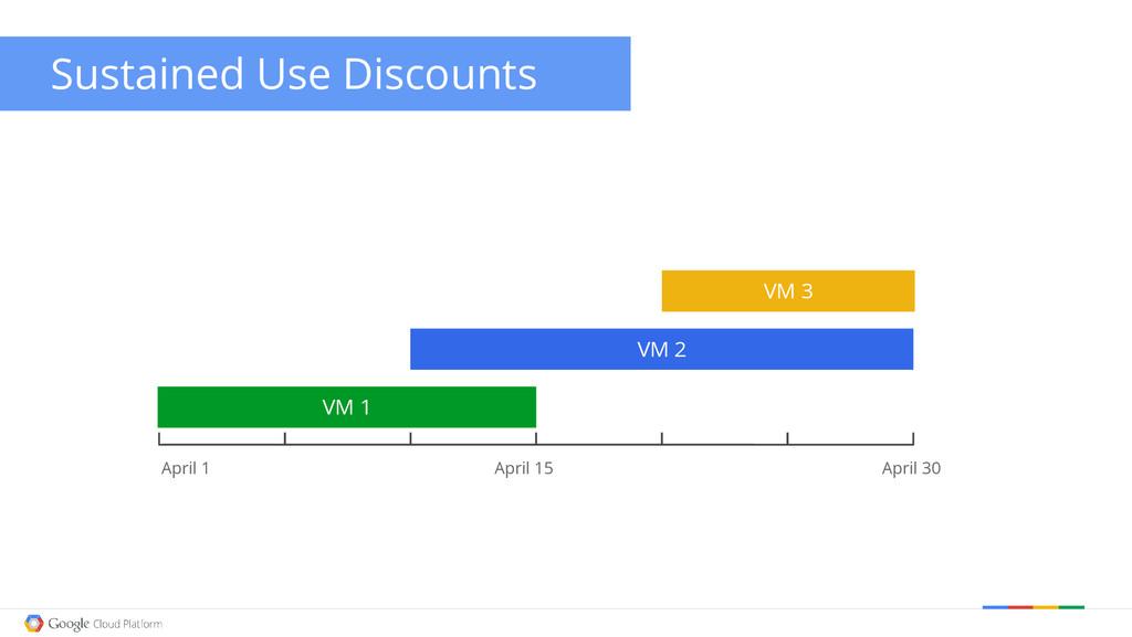 Sustained Use Discounts April 1 April 15 April ...