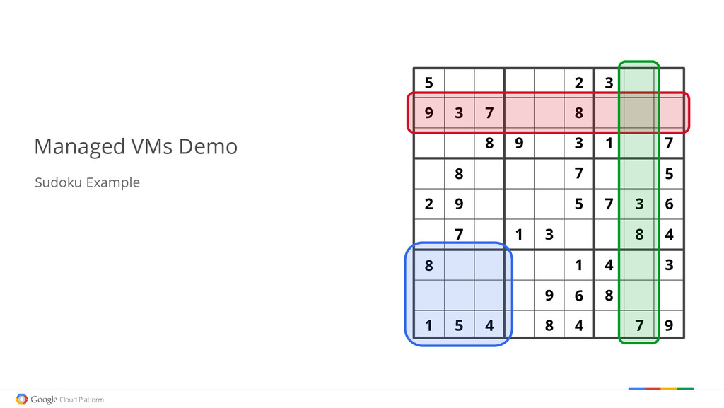 Managed VMs Demo Sudoku Example 5 1 7 3 9 3 9 8...