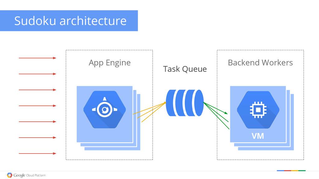Backend Workers App Engine VM VM VM VM VM Task ...