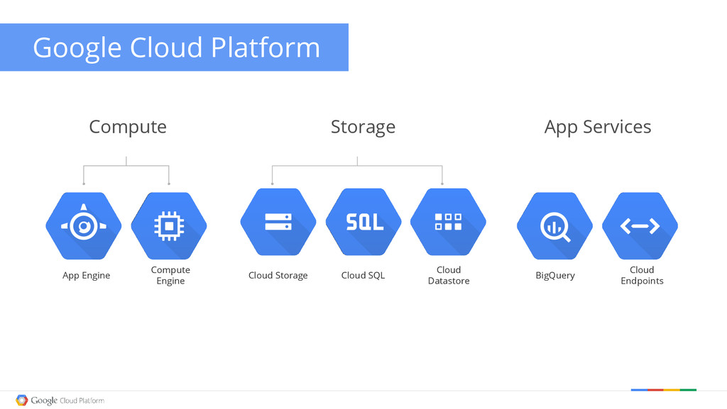 Storage Cloud Storage Cloud SQL Cloud Datastore...