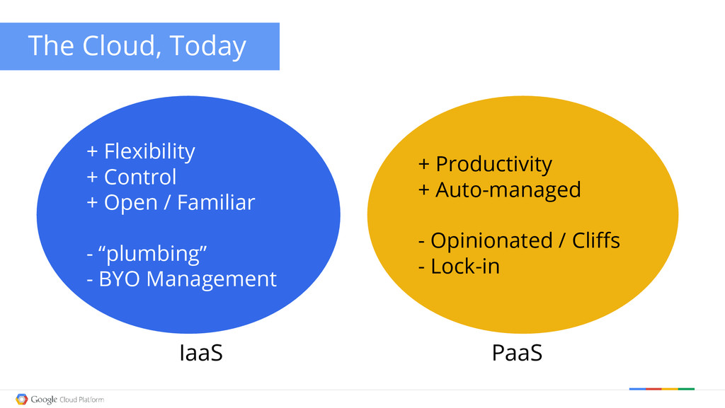 The Cloud, Today + Flexibility + Control + Open...